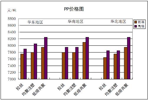 国内通用料一周市场评述 (8月3日至8月7日)