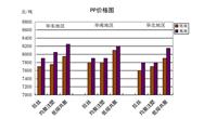 国内通用料一周市场评述 (8月17日至8月21日)