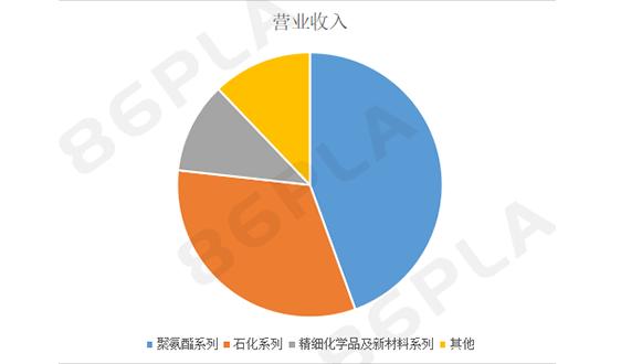 万华化学三季度营收492.32亿元,同比增长1.43%