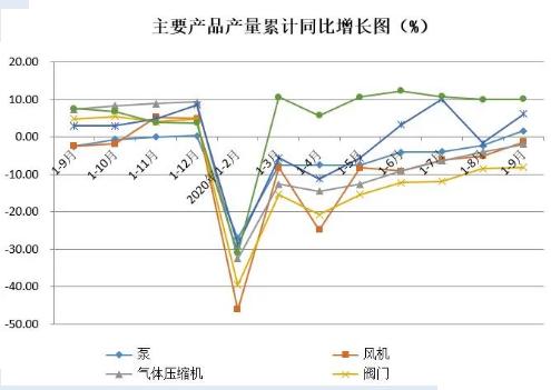 通用机械行业经济运行简报(2020年1-9月)